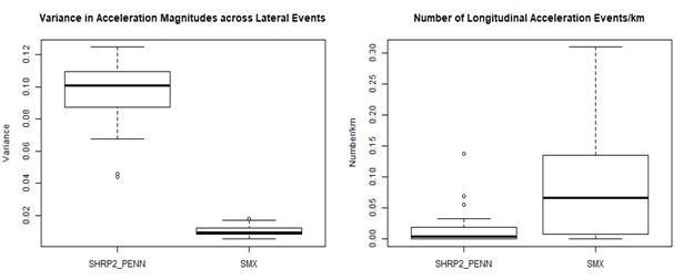 Variance in acceleration magnitudes across lateral events (left) and number of longitudinal acceleration events/km (right) of SHRP2_PENN and SMX.