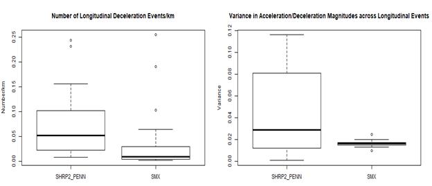 Number of longitudinal deceleration events/km (left) and variance in acceleration/deceleration magnitudes across longitudinal events (right) of SHRP2_PENN and SMX.