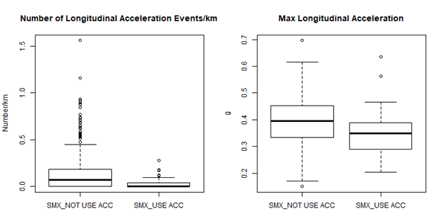 Number of longitudinal acceleration events/km (left) and max longitudinal acceleration (right) for trips in SMX without and with ACC engaged.