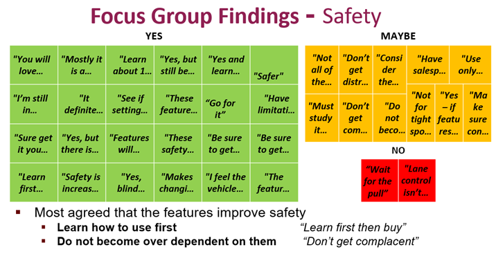 A chart showing prevailing opinions on safety