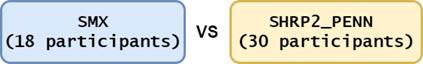 SMX (18 participants) vs SHRP 2 (30 participants)